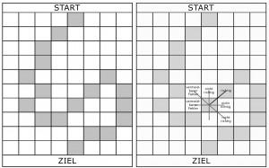 Strategiepfad und Strategiepfad Fehlertypen